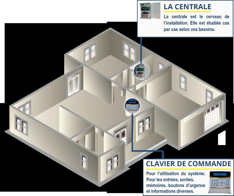Detection intrusion centralisation