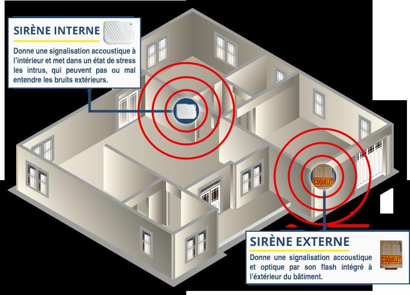 Detection intrusion signalisation