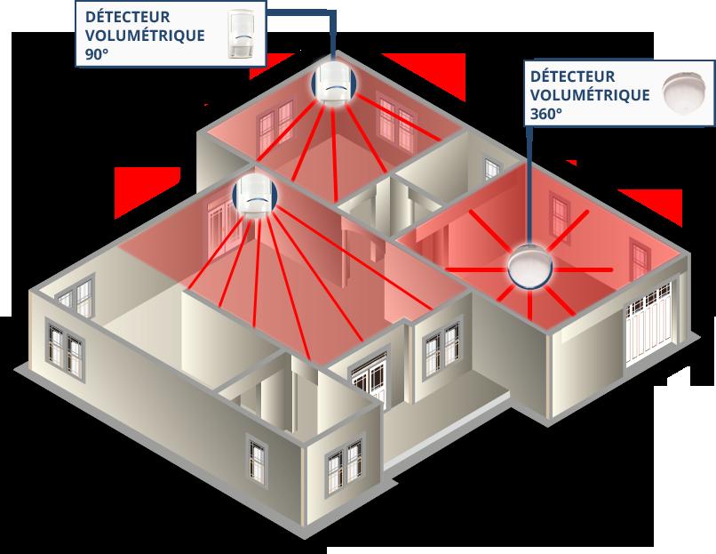 Detection intrusion volumétrique